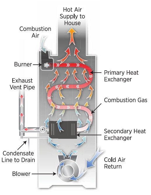 heating-repair-gas-furnace-heating-diagram