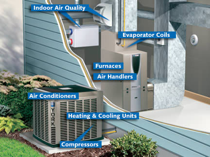 air conditioner repair charlotte hvac repair
